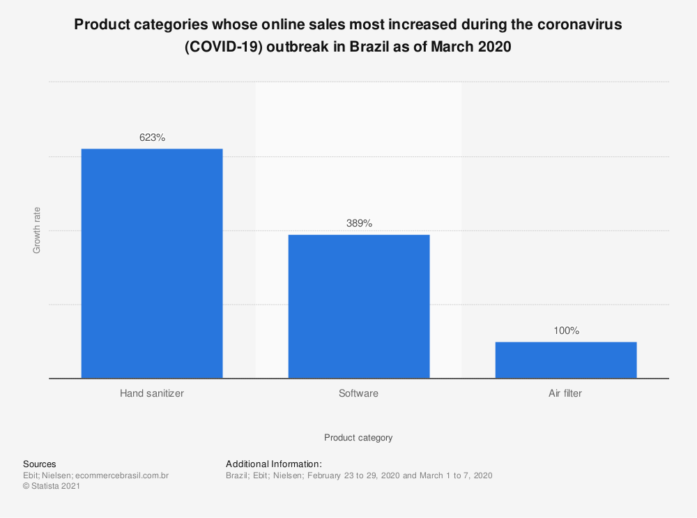 Statistic: Product categories whose online sales most increased during the coronavirus (COVID-19) outbreak in Brazil as of March 2020 | Statista