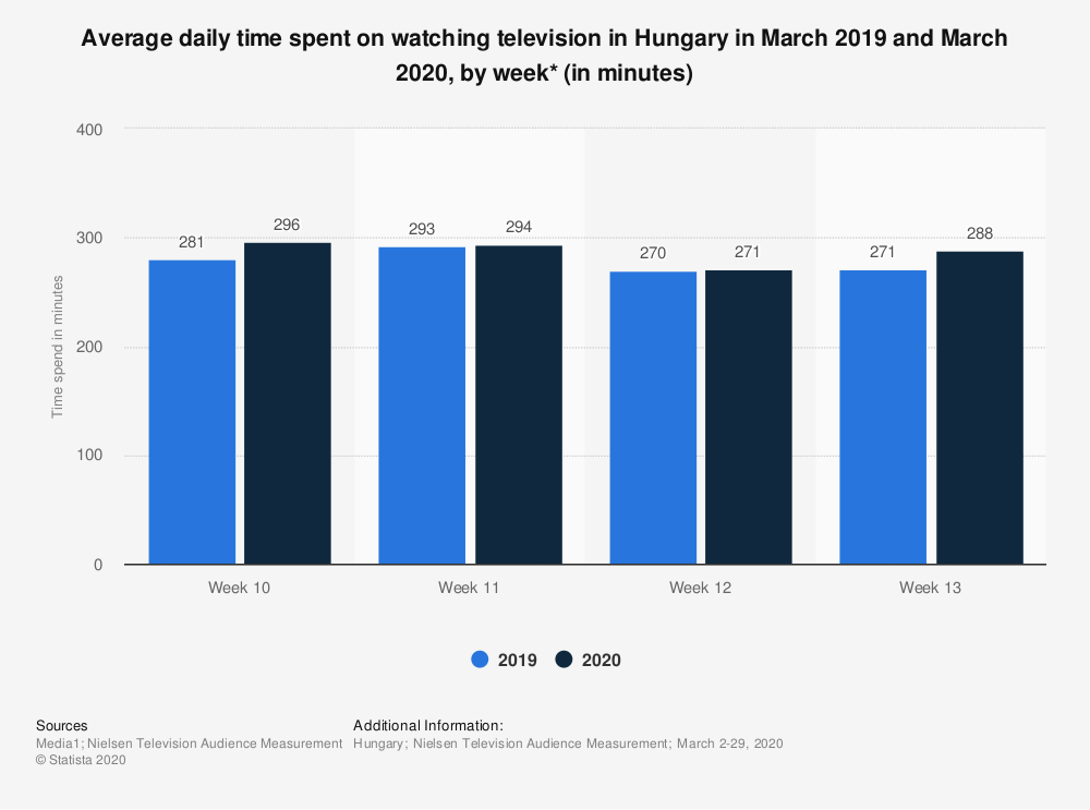 Statistic: Average daily time spent on watching television in Hungary in March 2019 and March 2020, by week* (in minutes) | Statista