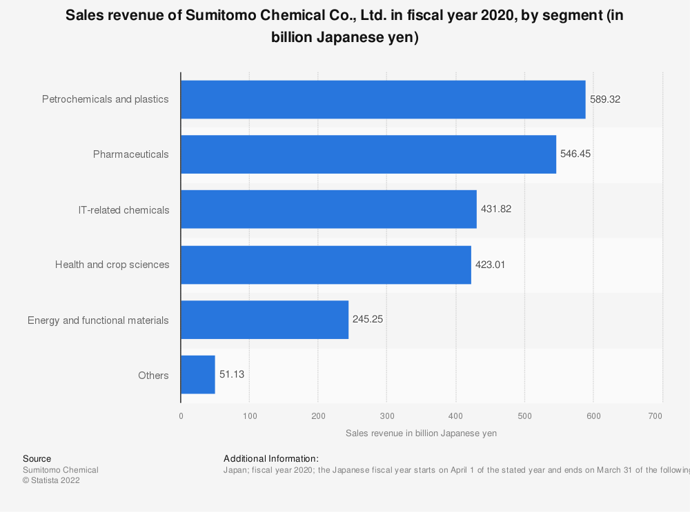 Statistic: Sales revenue of Sumitomo Chemical Co., Ltd. in fiscal year 2019, by segment (in billion Japanese yen) | Statista
