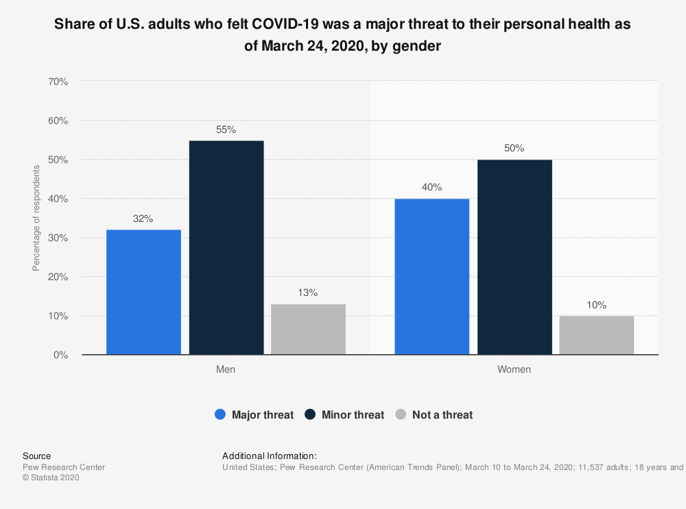 Statistic: Share of U.S. adults who felt COVID-19 was a major threat to their personal health as of March 24, 2020, by gender | Statista