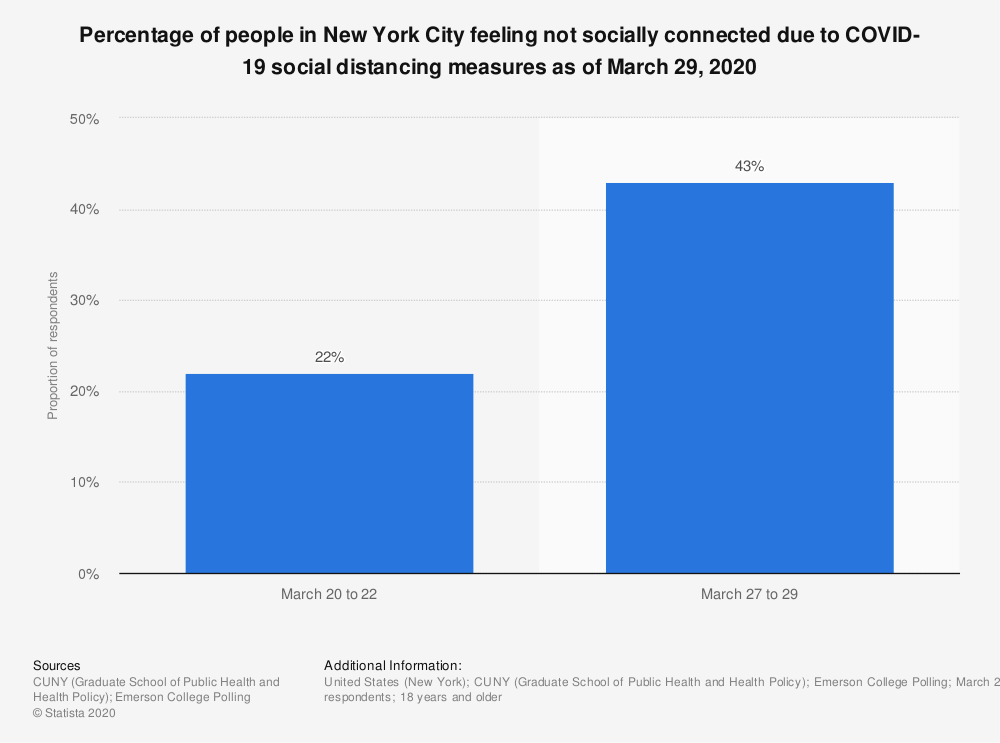 Statistic: Percentage of people in New York City feeling not socially connected due to COVID-19 social distancing measures as of March 29, 2020   Statista