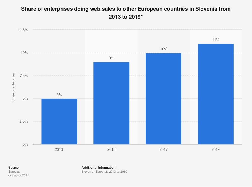 Statistic: Share of enterprises doing web sales to other European countries in Slovenia from 2013 to 2019* | Statista
