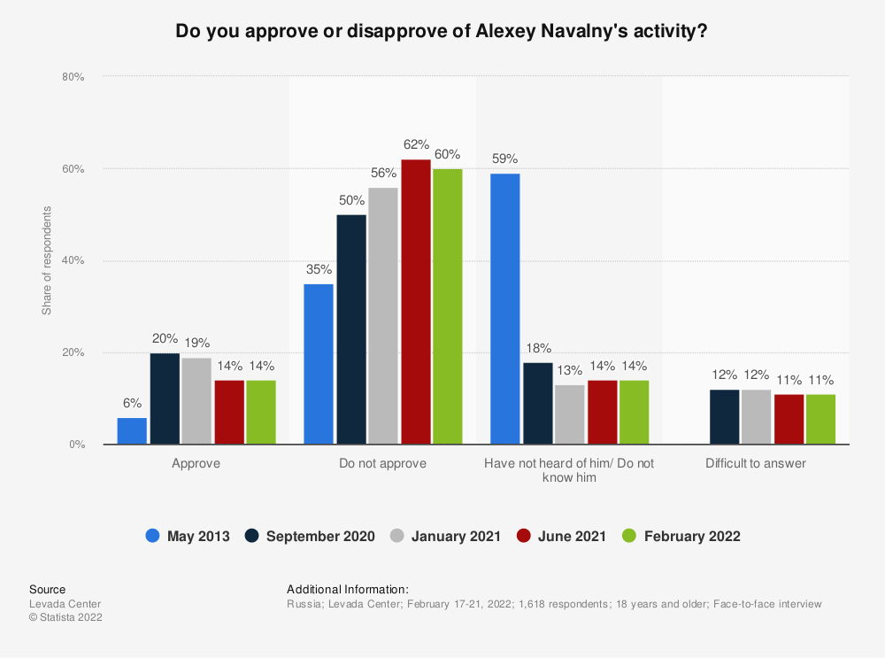 Statistic: Do you approve or disapprove of Alexey Navalny's activity? | Statista