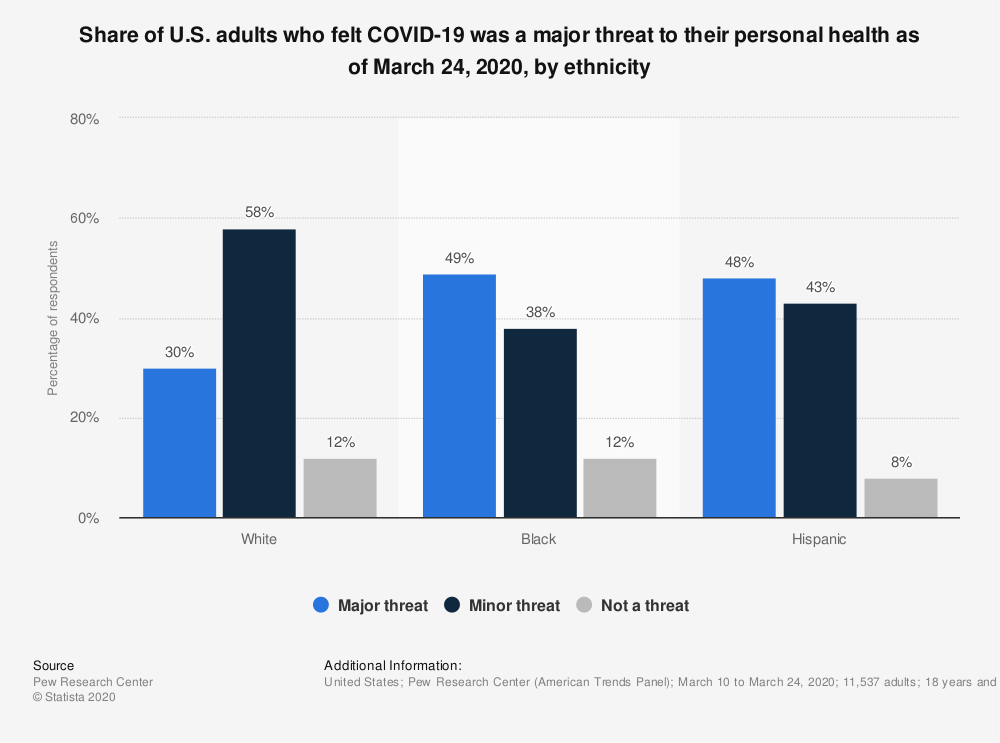 Statistic: Share of U.S. adults who felt COVID-19 was a major threat to their personal health as of March 24, 2020, by ethnicity | Statista