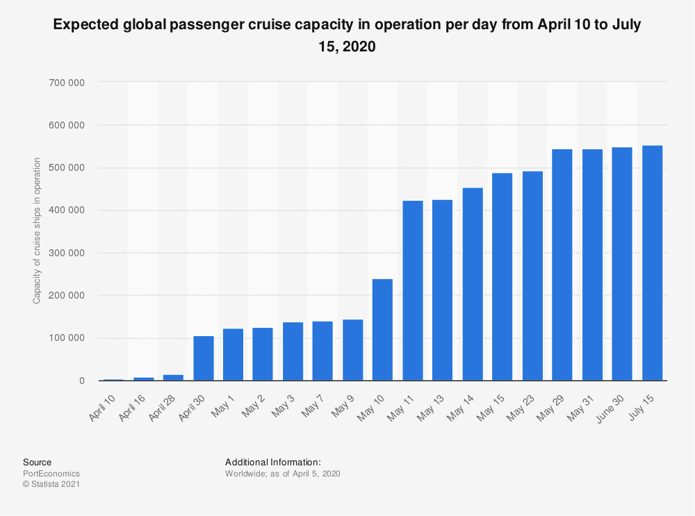 Statistic: Expected global passenger cruise capacity in operation per day from April 10 to July 15, 2020 | Statista