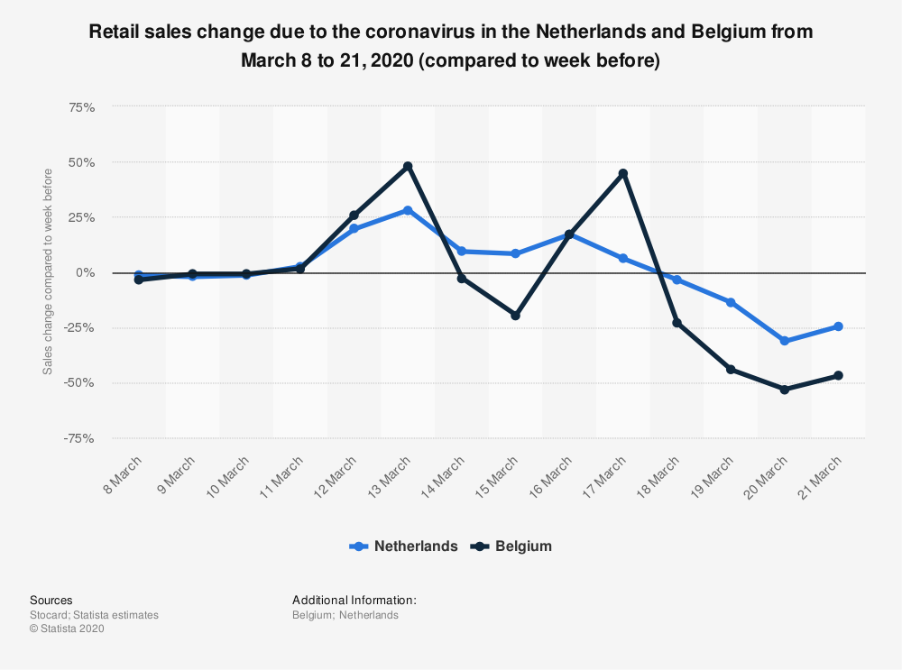 Statistic: Retail sales change due to the coronavirus in the Netherlands and Belgium from March 8 to 21, 2020 (compared to week before) | Statista
