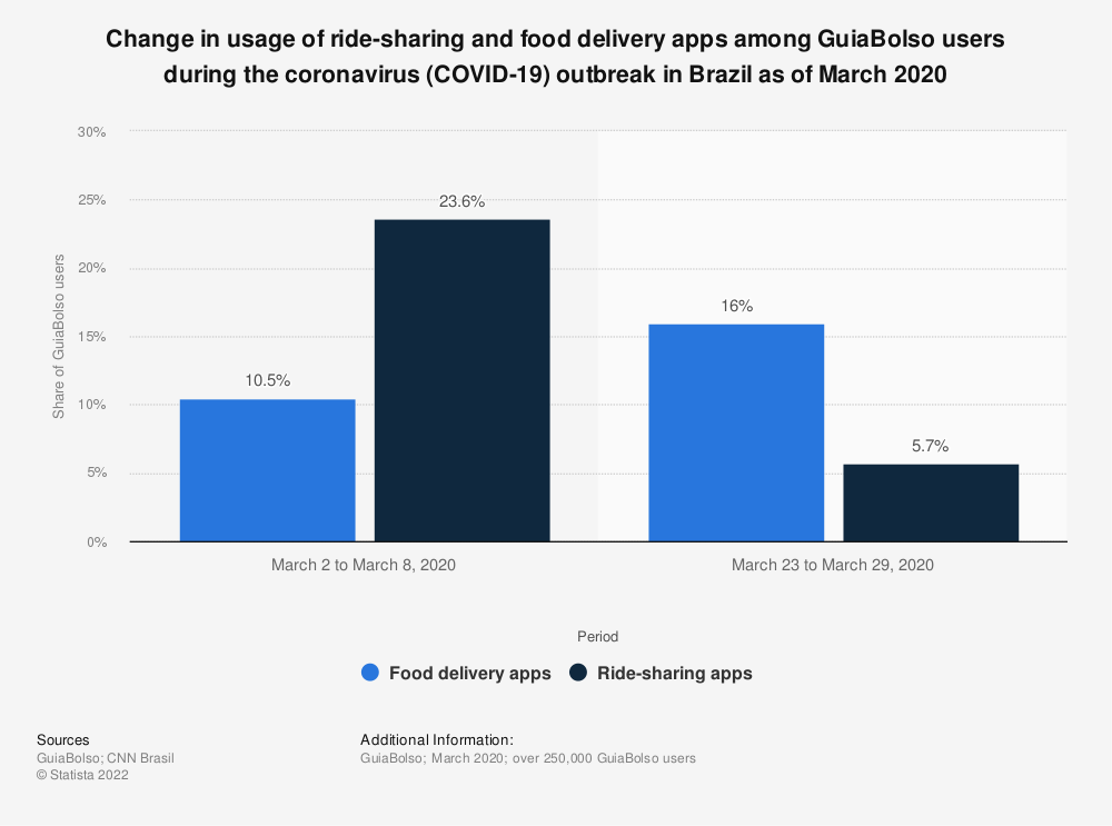 Statistic: Change in usage of ride-sharing and food delivery apps among GuiaBolso users during the coronavirus (COVID-19) outbreak in Brazil as of March 2020 | Statista