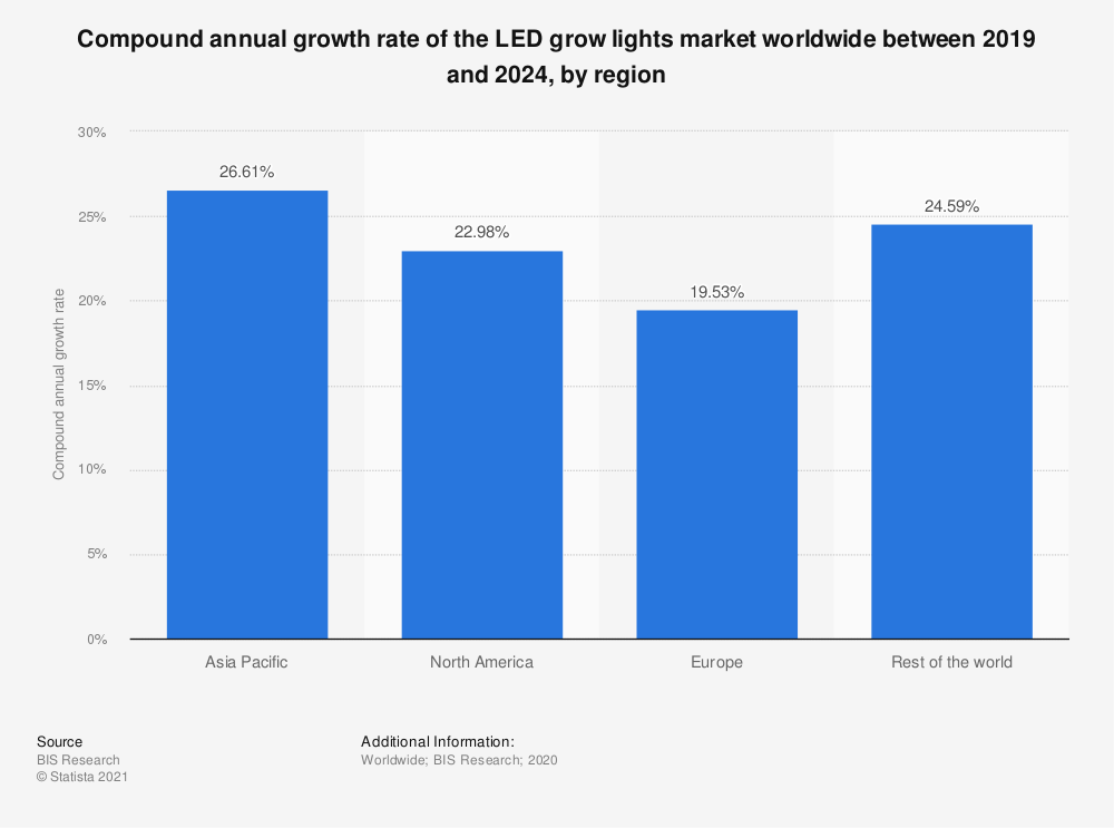 Statistic: Compound annual growth rate of the LED grow lights market worldwide between 2019 and 2024, by region | Statista