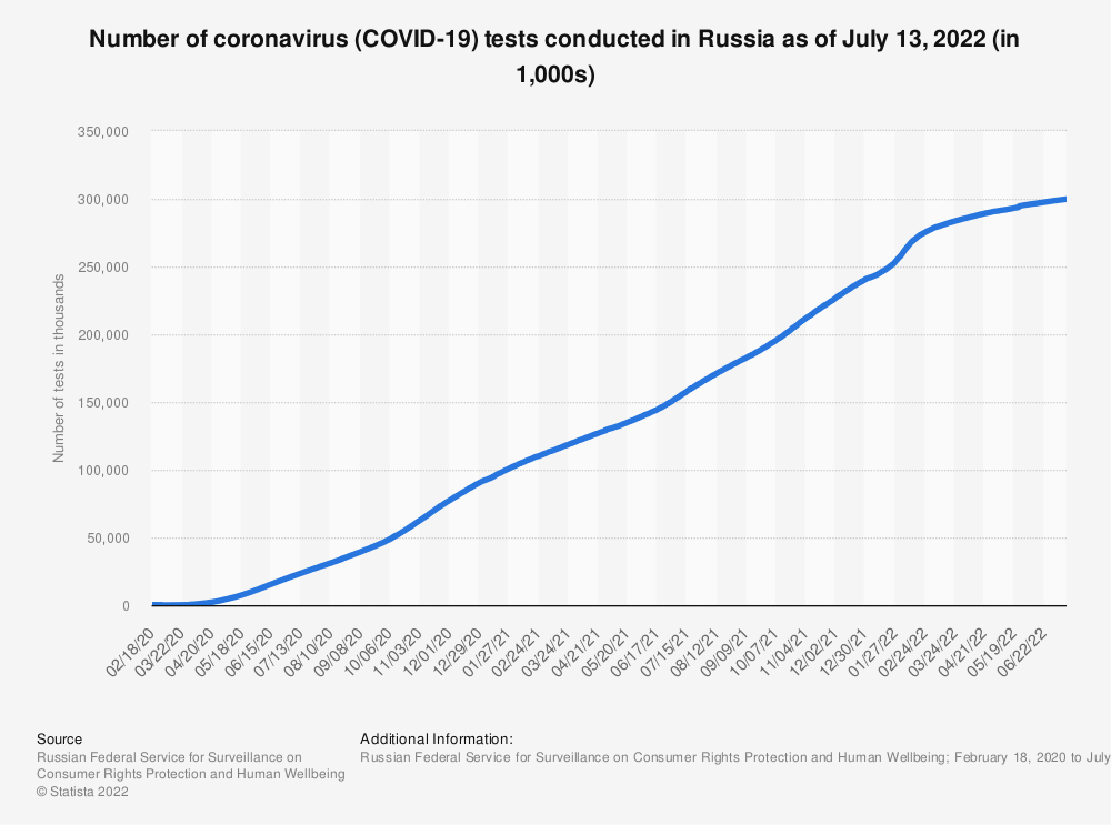 Statistic: Number of coronavirus (COVID-19) tests conducted in Russia as of June 30, 2020 (in 1,000s) | Statista