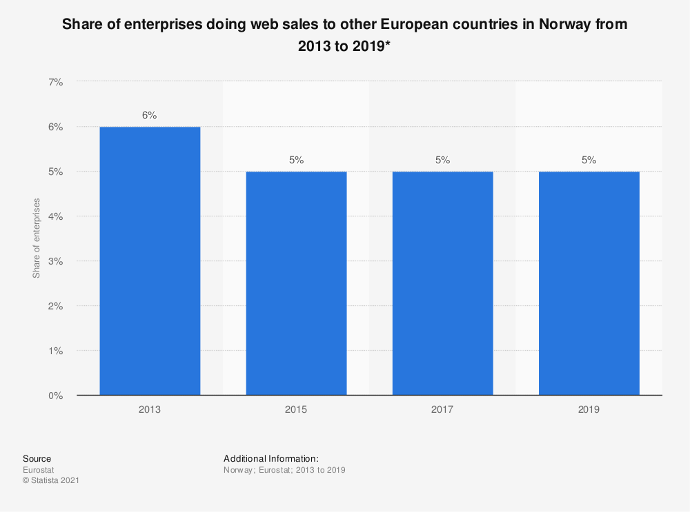 Statistic: Share of enterprises doing web sales to other European countries in Norway from 2013 to 2019* | Statista