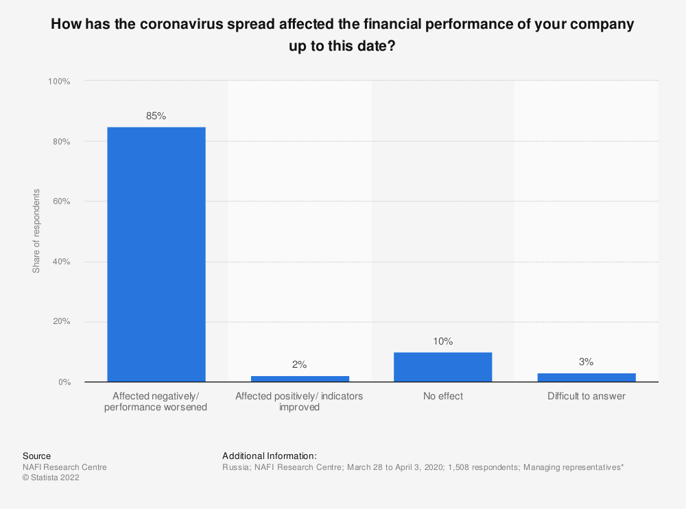 Statistic: How has the coronavirus spread affected the financial performance of your company up to this date? | Statista