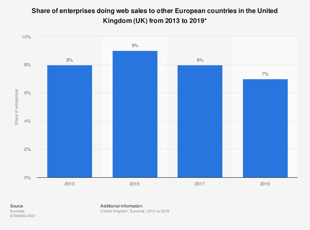 Statistic: Share of enterprises doing web sales to other European countries in the United Kingdom (UK) from 2013 to 2019* | Statista