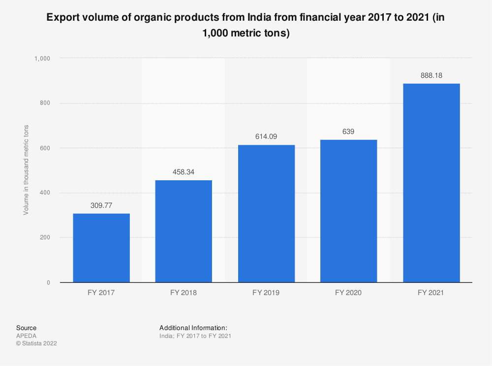 Statistic: Export volume of organic products from India from financial year 2017 to 2019 (in 1,000 metric tons)   Statista