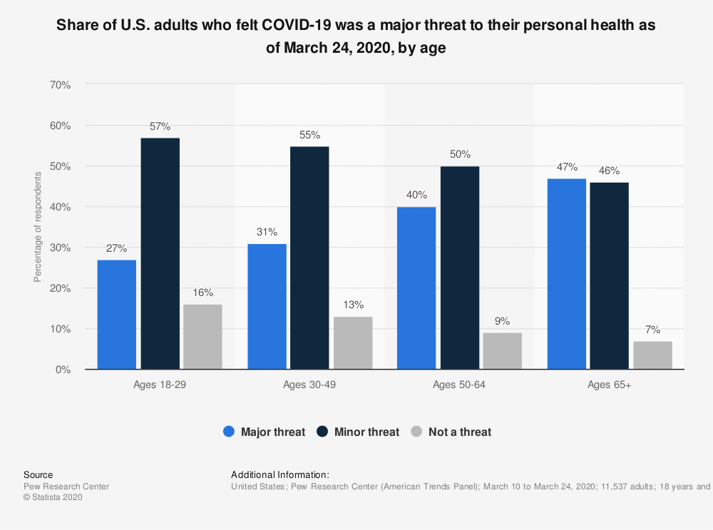 Statistic: Share of U.S. adults who felt COVID-19 was a major threat to their personal health as of March 24, 2020, by age | Statista