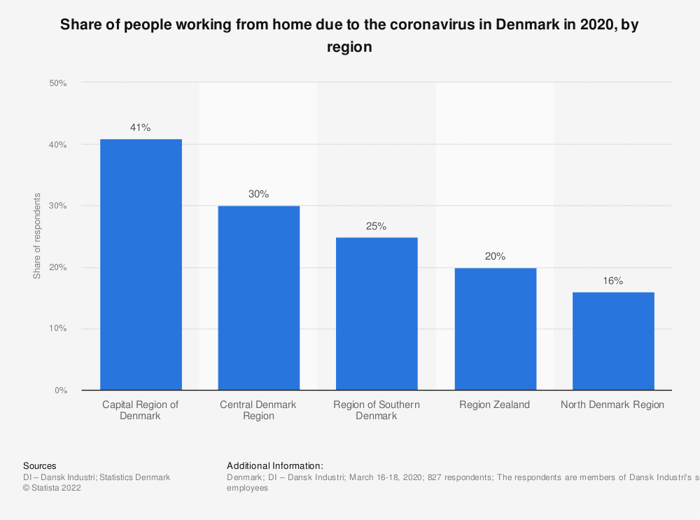 Statistic: Share of people working from home due to the coronavirus in Denmark in 2020, by region | Statista