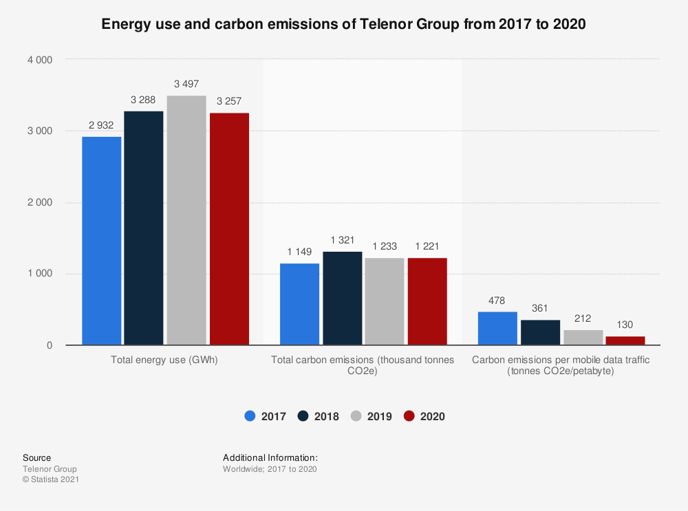 Statistic: Energy use and carbon emissions of Telenor Group from 2017 to 2020   Statista