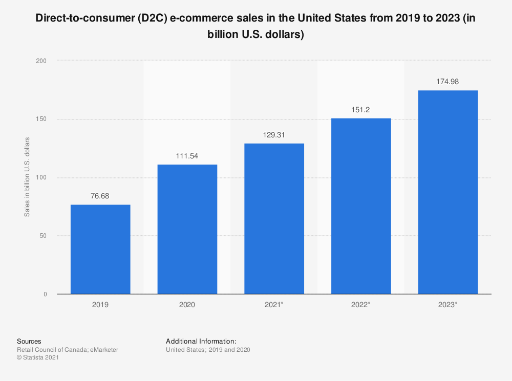 Statistic: Direct-to-consumer (D2C) e-commerce sales in the United States from 2017 to 2021 (in billion U.S. dollars) | Statista