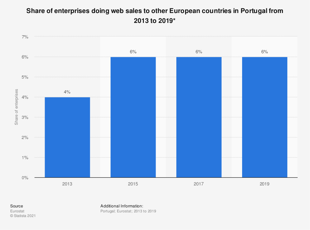Statistic: Share of enterprises doing web sales to other European countries in Portugal from 2013 to 2019* | Statista