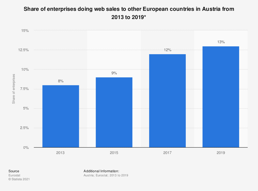 Statistic: Share of enterprises doing web sales to other European countries in Austria from 2013 to 2019*   Statista