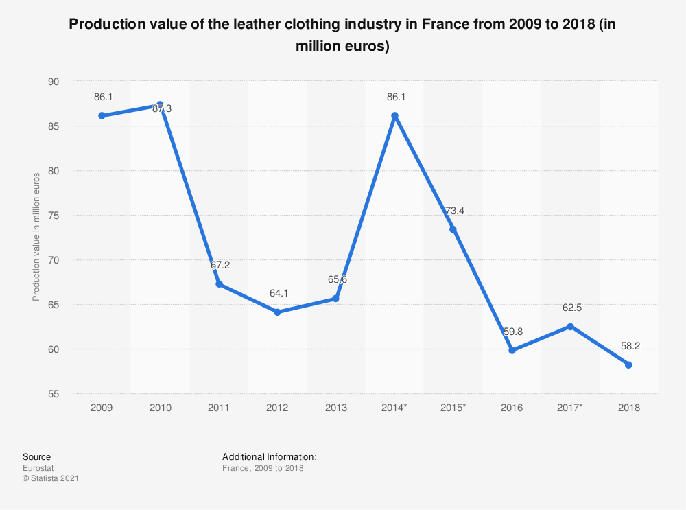 Statistic: Production value of the leather clothing industry in France from 2009 to 2018 (in million euros) | Statista