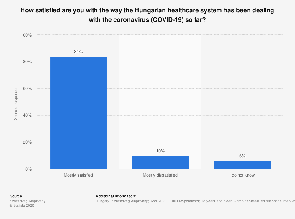 Statistic: How satisfied are you with the way the Hungarian healthcare system has been dealing with the coronavirus (COVID-19) so far? | Statista