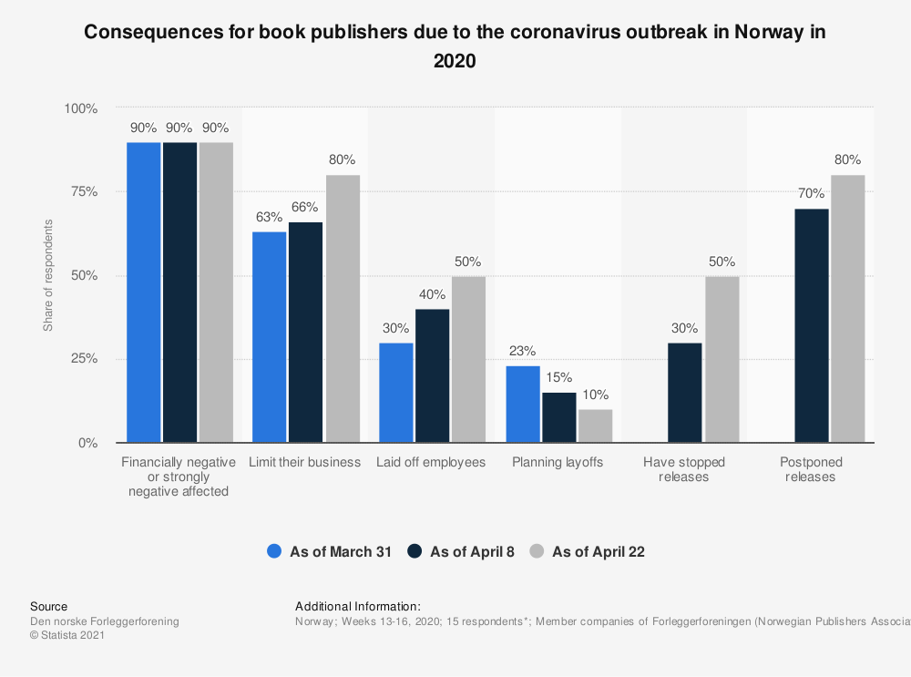 Statistic: Consequences for book publishers due to the coronavirus outbreak in Norway in 2020 | Statista