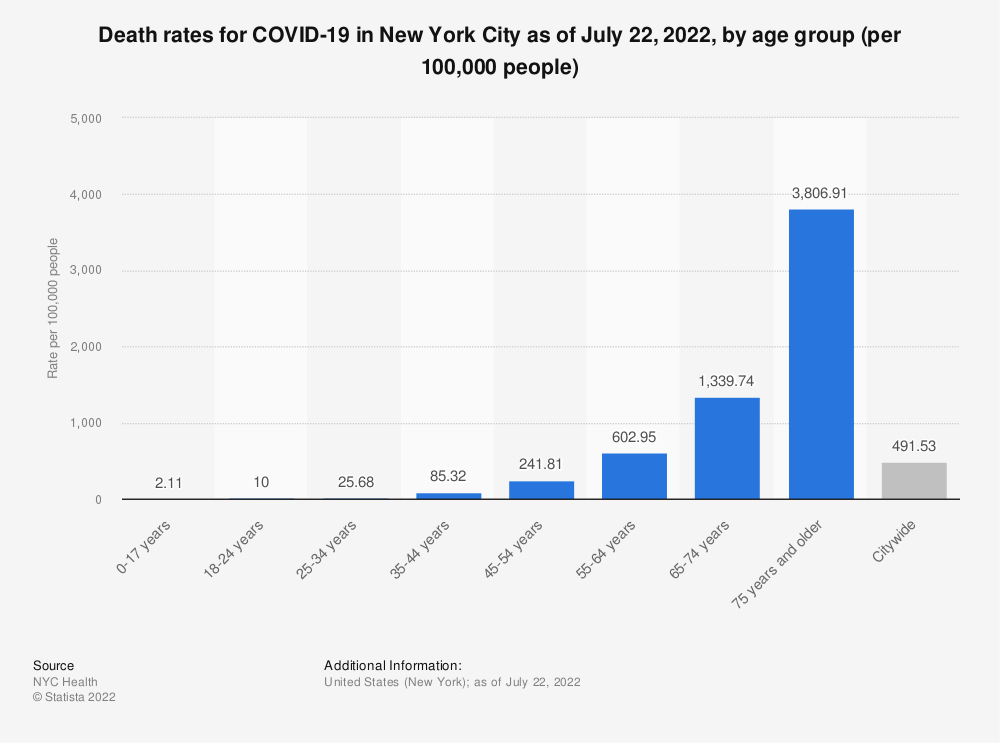 Statistic: Death rates for COVID-19 in New York City as of February 28, 2021, by age group (per 100,000 people) | Statista