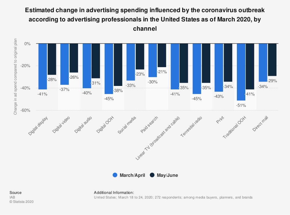 Statistic: Estimated change in advertising spending influenced by the coronavirus outbreak according to advertising professionals in the United States as of March 2020, by channel | Statista