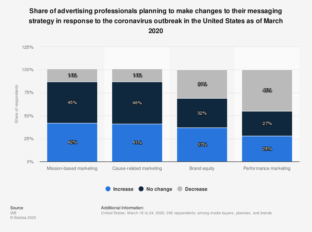 Statistic: Share of advertising professionals planning to make changes to their messaging strategy in response to the coronavirus outbreak in the United States as of March 2020 | Statista