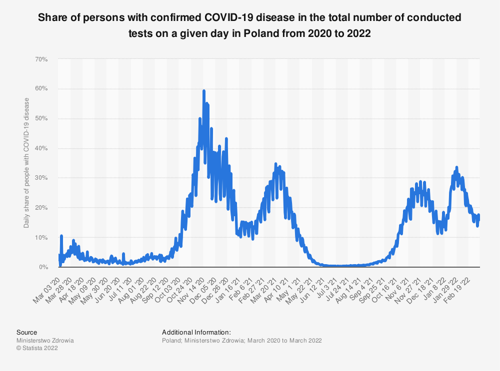 Statistic: Share of persons with confirmed COVID-19 disease in the total number of people tested on a given day in Poland in 2020 | Statista
