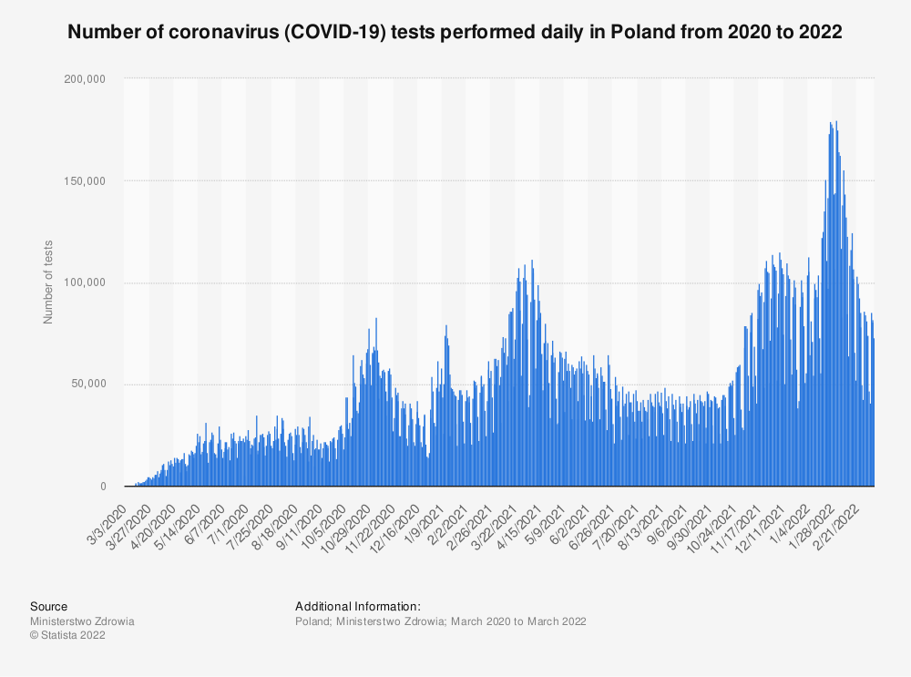 Statistic: Number of coronavirus (COVID-19) tests performed daily in Poland in 2020 | Statista