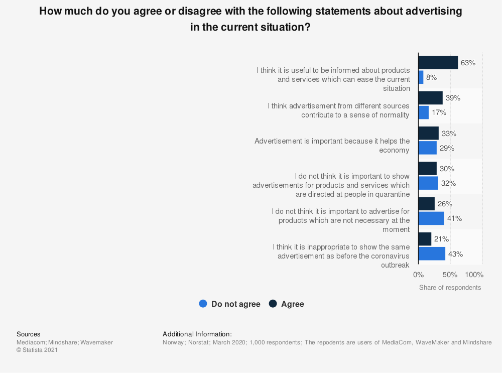 Statistic: How much do you agree or disagree with the following statements about advertising in the current situation? | Statista