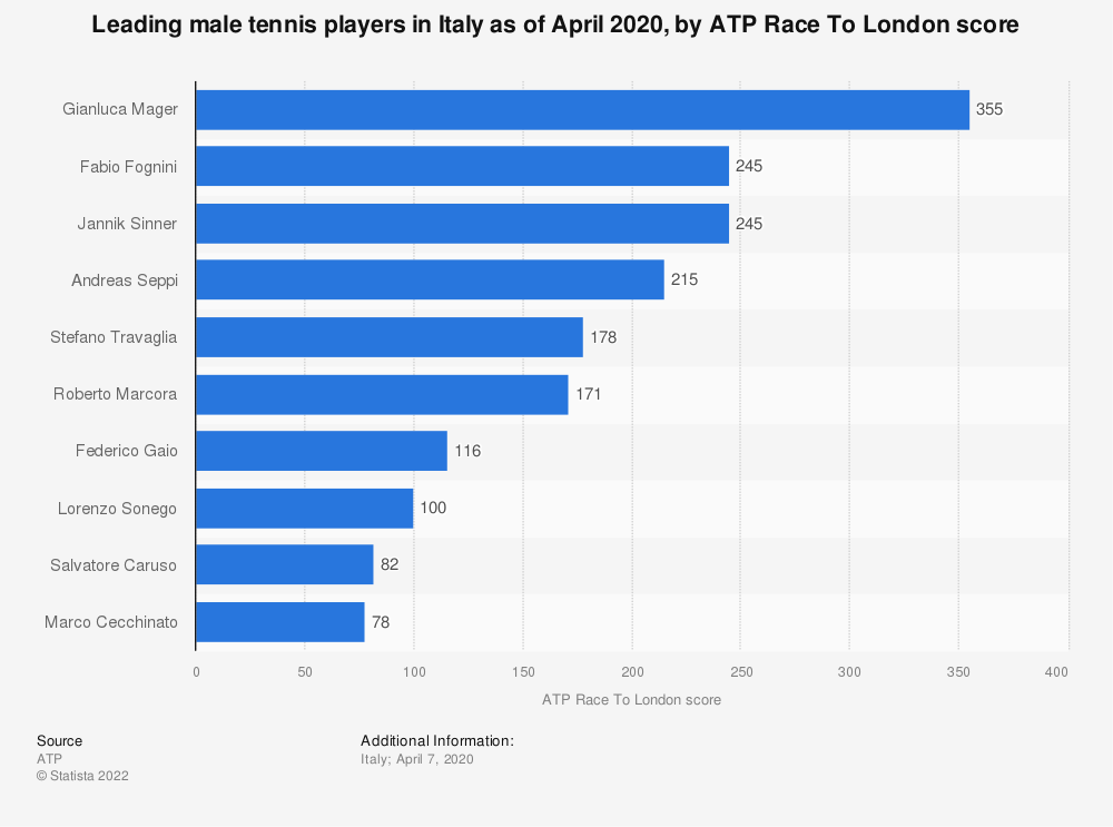 Statistic: Leading male tennis players in Italy as of April 2020, by ATP Race To London score | Statista