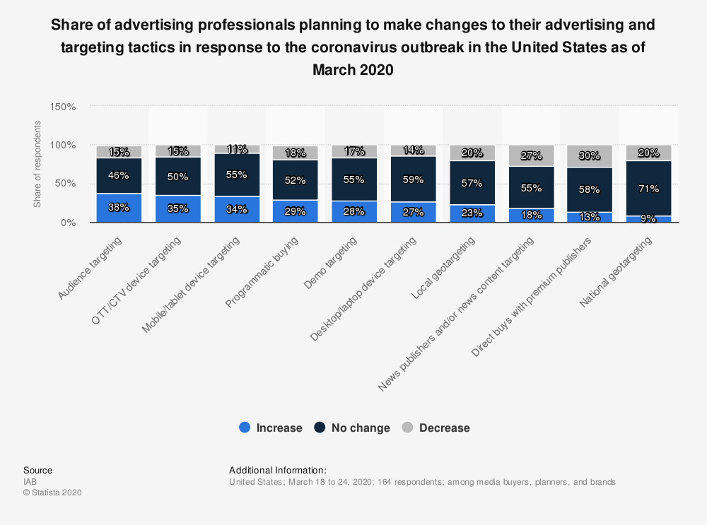Statistic: Share of advertising professionals planning to make changes to their advertising and targeting tactics in response to the coronavirus outbreak in the United States as of March 2020 | Statista