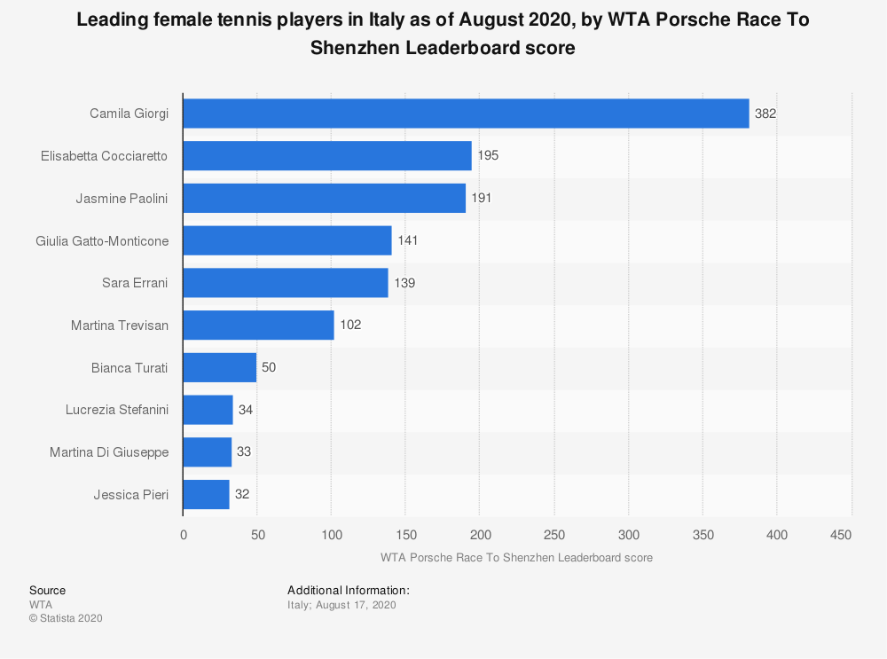 Statistic: Leading female tennis players in Italy as of August 2020, by WTA Porsche Race To Shenzhen Leaderboard score | Statista