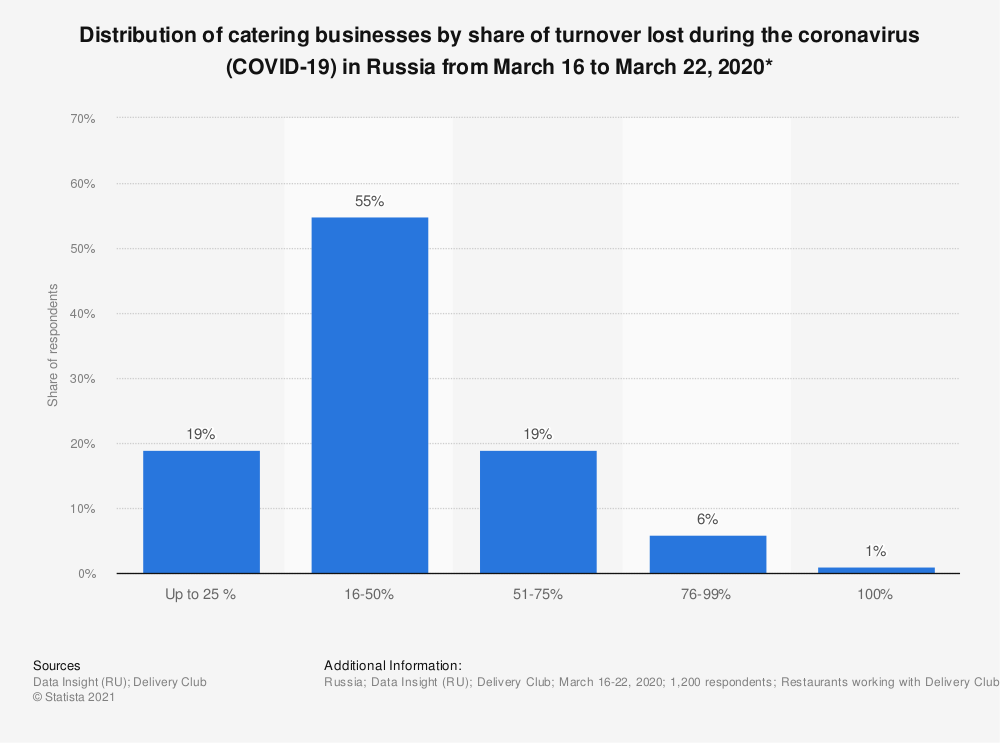 Statistic: Distribution of catering businesses by share of turnover lost during the coronavirus (COVID-19) in Russia from March 16 to March 22, 2020* | Statista