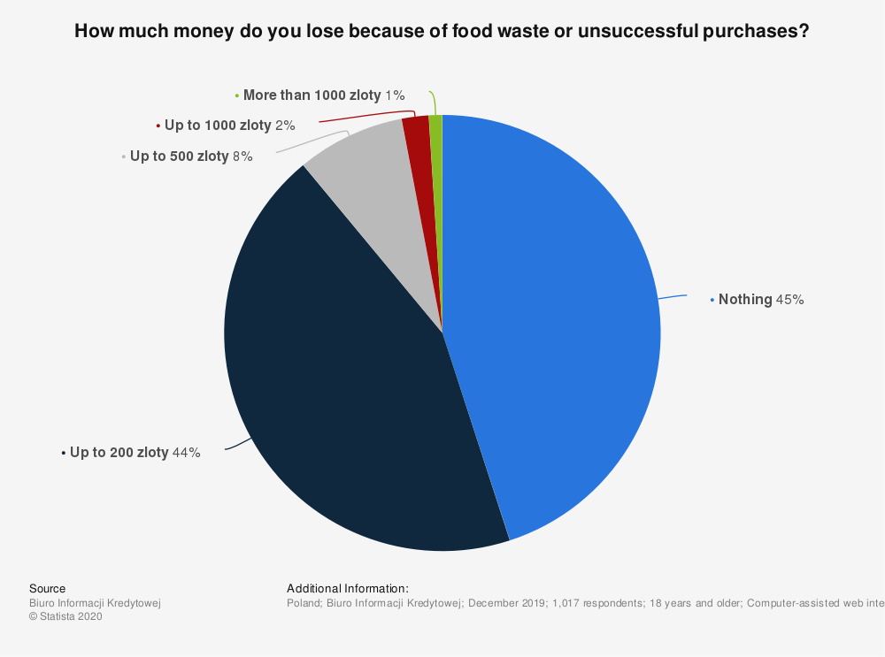 Statistic: How much money do you lose because of food waste or unsuccessful purchases?   Statista