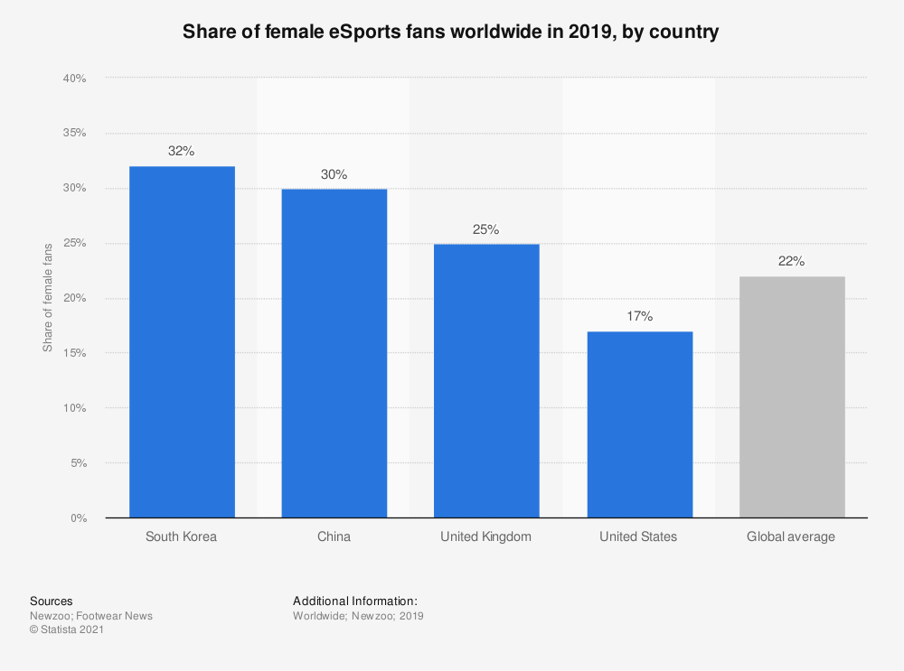Statistic: Share of female eSports fans worldwide in 2019, by country | Statista