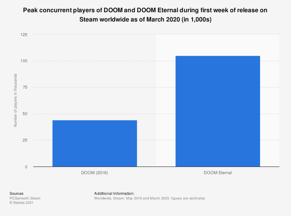 Statistic: Peak concurrent players of DOOM and DOOM Eternal during first week of release on Steam worldwide as of March 2020 (in 1,000s) | Statista