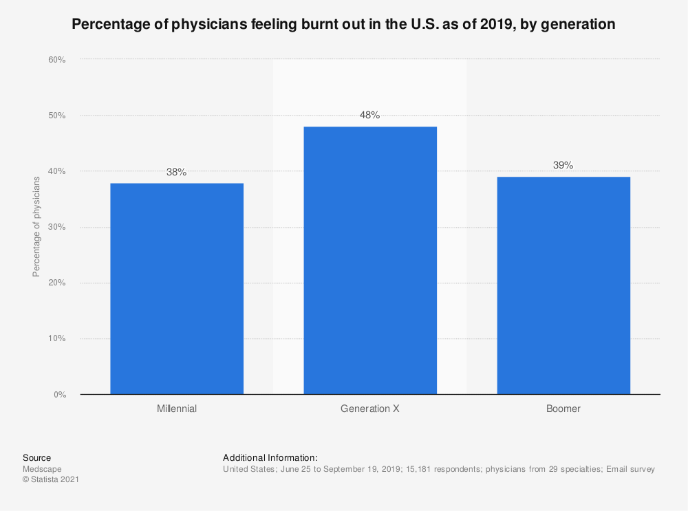 Statistic: Percentage of physicians feeling burnt out in the U.S. as of 2019, by generation   Statista