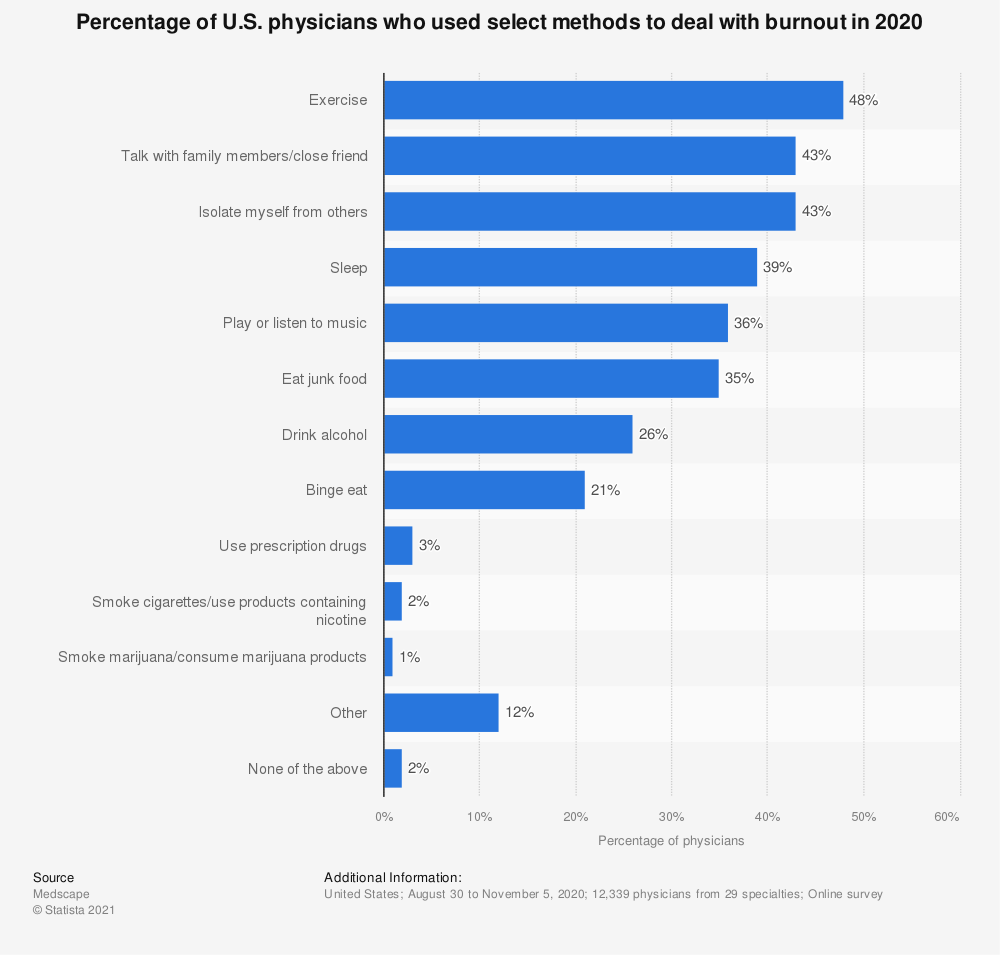 Statistic: Percentage of U.S. physicians who used select methods to deal with burnout in 2020   Statista