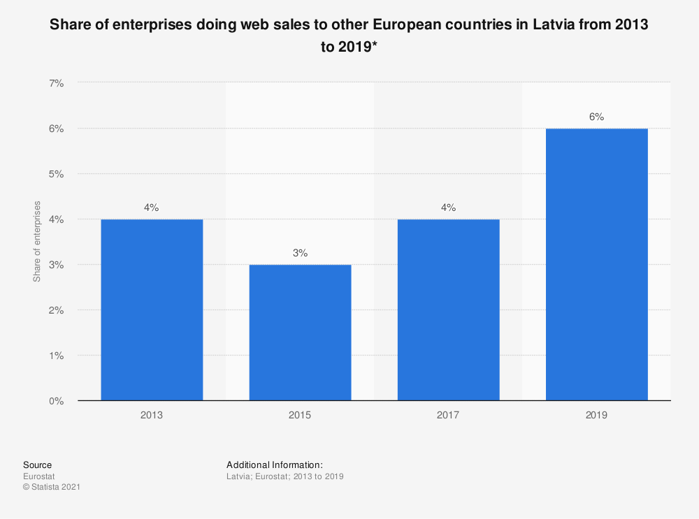 Statistic: Share of enterprises doing web sales to other European countries in Latvia from 2013 to 2019*   Statista