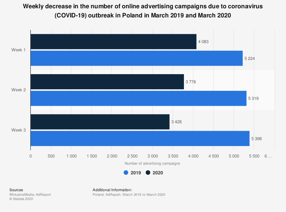 Statistic: Weekly decrease in the number of online advertising campaigns due to coronavirus (COVID-19) outbreak in Poland in March 2019 and March 2020 | Statista