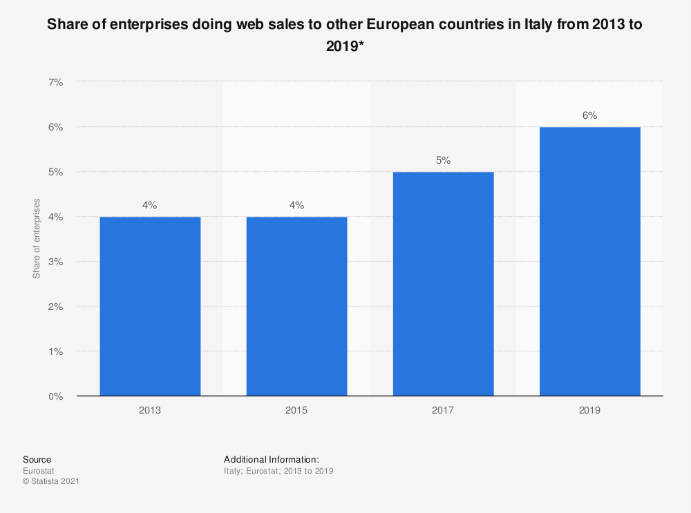Statistic: Share of enterprises doing web sales to other European countries in Italy from 2013 to 2019* | Statista