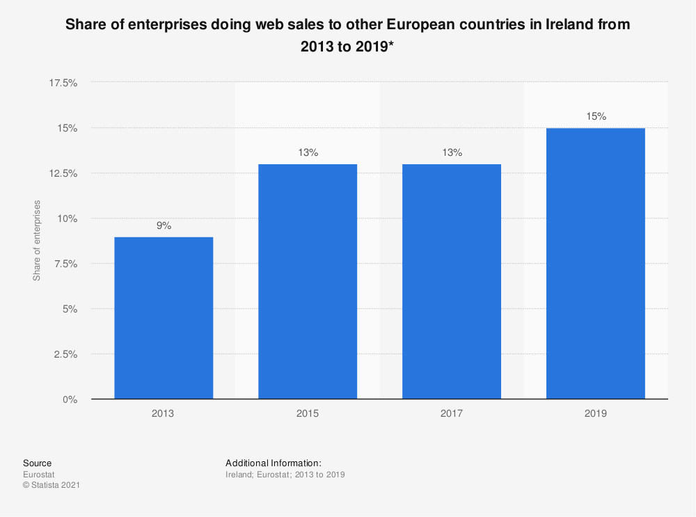 Statistic: Share of enterprises doing web sales to other European countries in Ireland from 2013 to 2019* | Statista