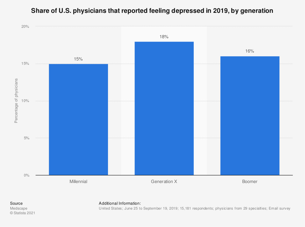 Statistic: Share of U.S. physicians that reported feeling depressed in 2019, by generation | Statista