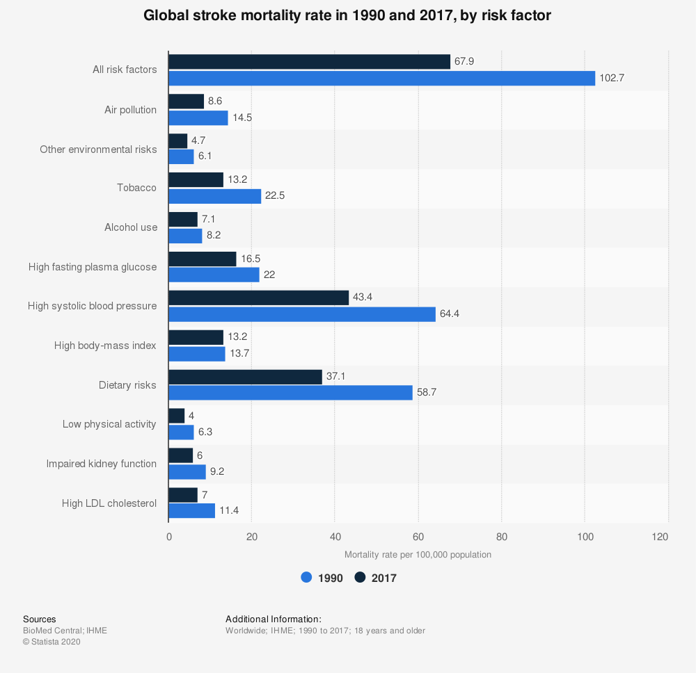 Statistic: Global stroke mortality rate in 1990 and 2017, by risk factor | Statista