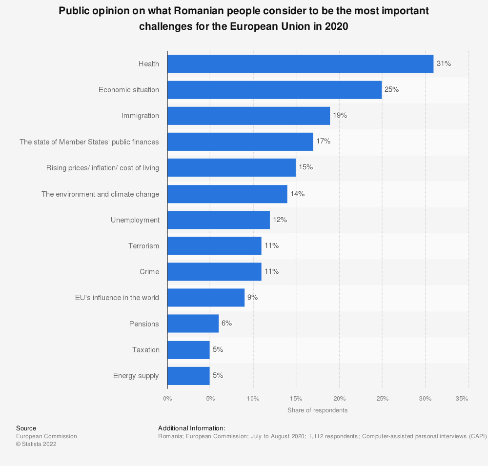 Statistic: Public opinion on what Romanian people consider to be the most important challenges for the European Union in 2019   Statista