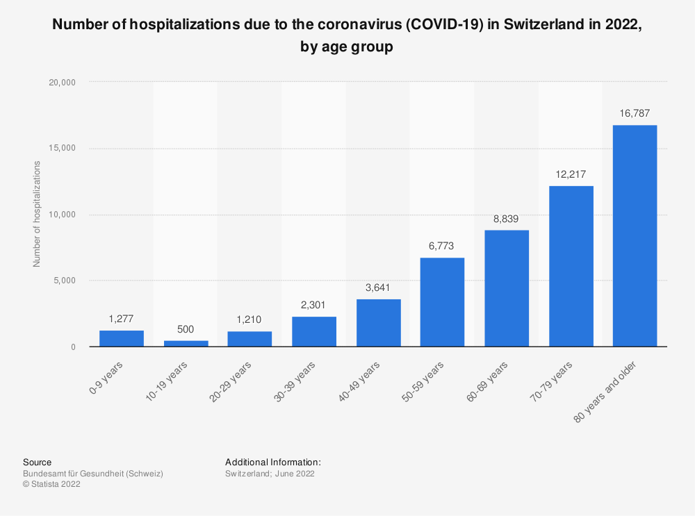 Statistic: Number of hospitalizations due to the coronavirus (COVID-19) in Switzerland in 2020, by age group | Statista