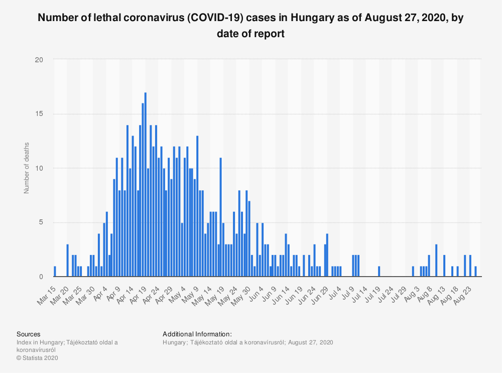 Statistic: Number of lethal coronavirus (COVID-19) cases in Hungary as of August 27, 2020, by date of report | Statista